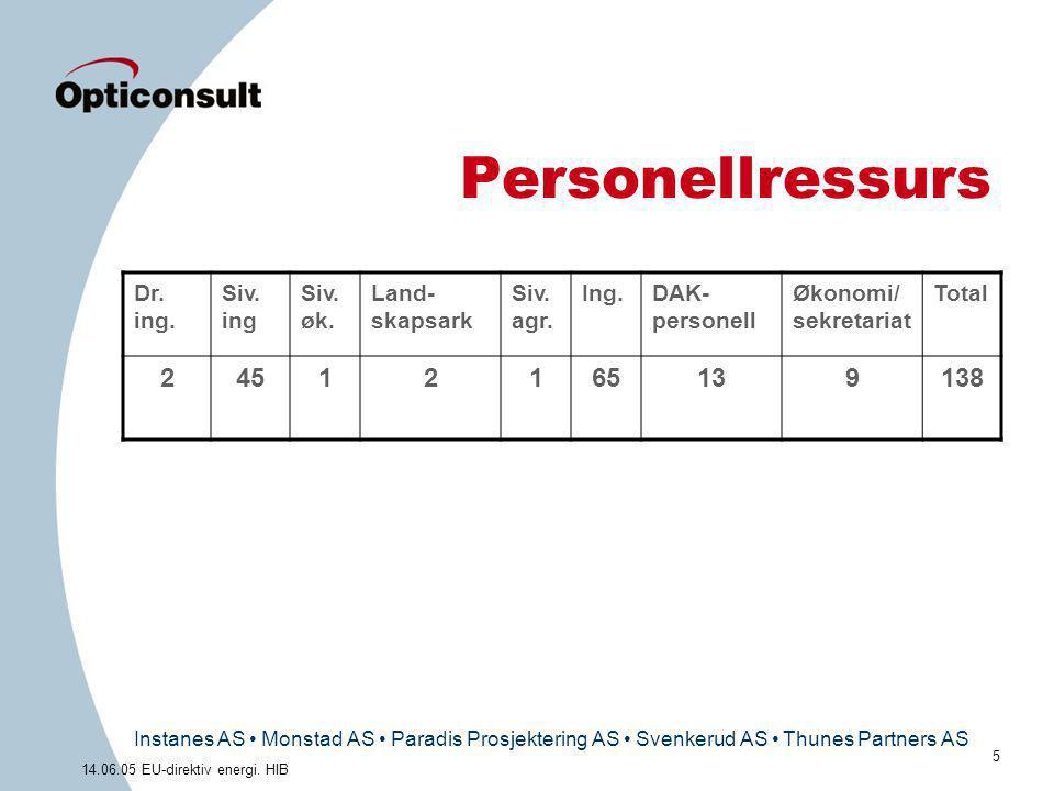 Instanes AS • Monstad AS • Paradis Prosjektering AS • Svenkerud AS • Thunes Partners AS 5 14.06.05 EU-direktiv energi. HIB Personellressurs Dr. ing. S