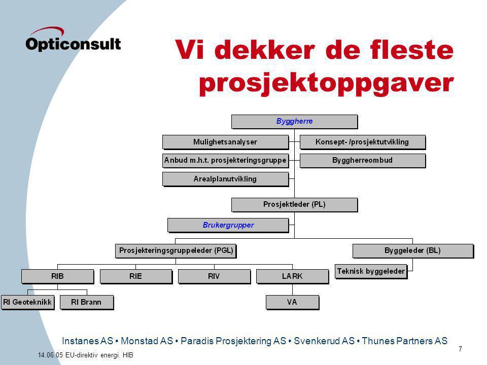 Instanes AS • Monstad AS • Paradis Prosjektering AS • Svenkerud AS • Thunes Partners AS 7 14.06.05 EU-direktiv energi. HIB Vi dekker de fleste prosjek