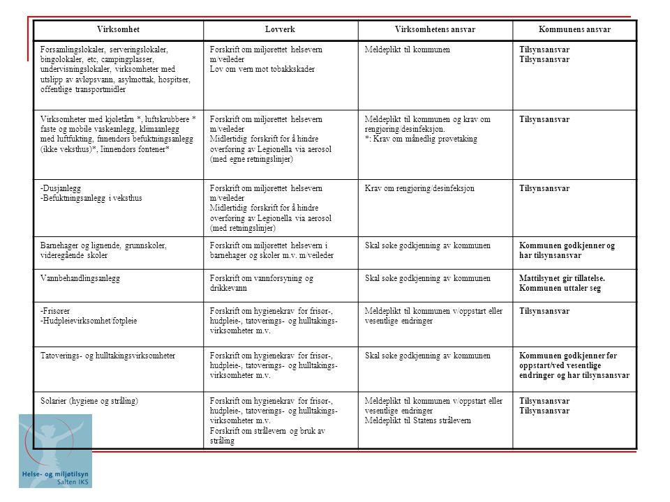 VirksomhetLovverkVirksomhetens ansvarKommunens ansvar Forsamlingslokaler, serveringslokaler, bingolokaler, etc, campingplasser, undervisningslokaler, virksomheter med utslipp av avløpsvann, asylmottak, hospitser, offentlige transportmidler Forskrift om miljørettet helsevern m/veileder Lov om vern mot tobakkskader Meldeplikt til kommunenTilsynsansvar Virksomheter med kjøletårn *, luftskrubbere * faste og mobile vaskeanlegg, klimaanlegg med luftfukting, fnnendørs befuktningsanlegg (ikke veksthus)*, Iinnendørs fontener* Forskrift om miljørettet helsevern m/veileder Midlertidig forskrift for å hindre overføring av Legionella via aerosol (med egne retningslinjer) Meldeplikt til kommunen og krav om rengjøring/desinfeksjon.