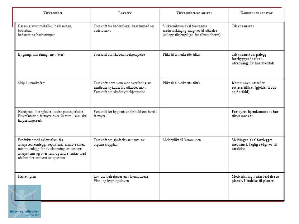 VirksomhetLovverkVirksomhetens ansvarKommunens ansvar Basseng/svømmehaller, badeanlegg, boblebad, badstuer og badestamper Forskrift for badeanlegg, bassengbad og badstu m.v.