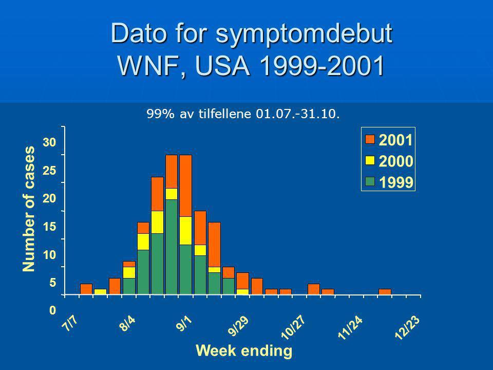 0 5 10 15 20 25 30 7/7 8/4 9/1 9/29 10/27 11/24 12/23 Week ending Number of cases 2001 2000 1999 Dato for symptomdebut WNF, USA 1999-2001 99% av tilfe