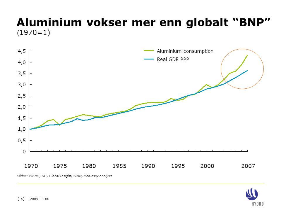 "(15) 2009-03-06 Aluminium vokser mer enn globalt ""BNP"" Aluminium consumption Real GDP PPP 19701985200020071990199519751980 ( 1970=1) Kilder:WBMS, IAI,"