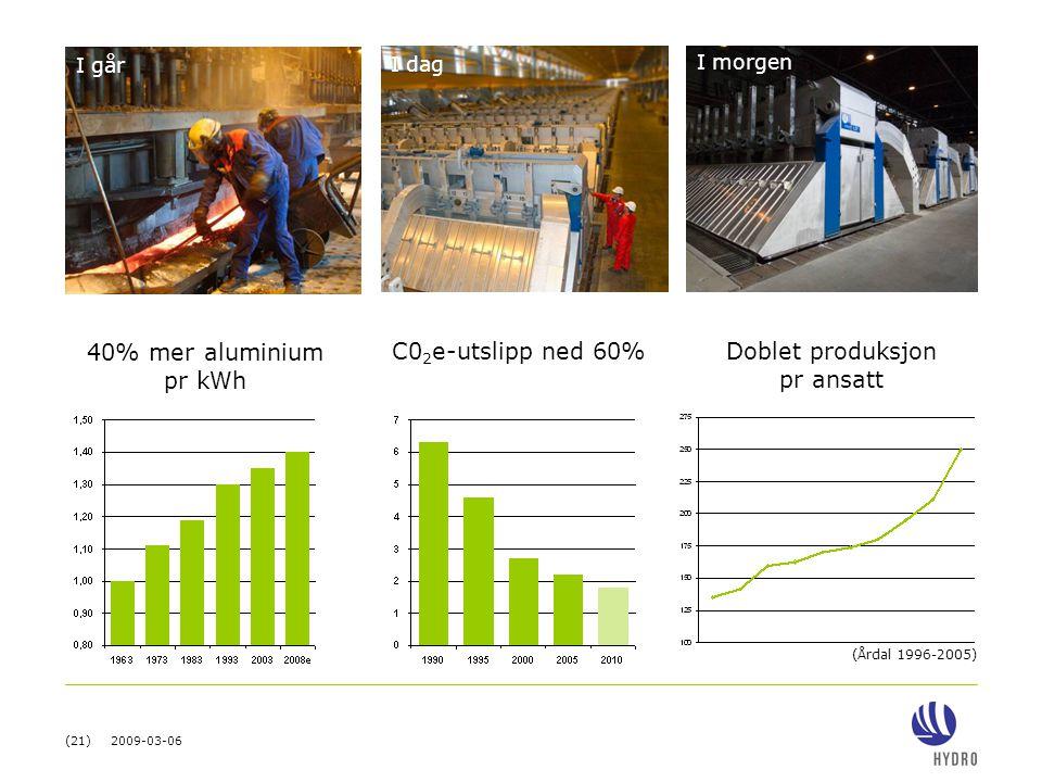 (21) 2009-03-06 40% mer aluminium pr kWh C0 2 e-utslipp ned 60%Doblet produksjon pr ansatt I går I dag I morgen (Årdal 1996-2005)