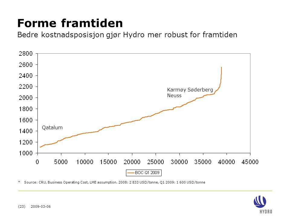 (23) 2009-03-06 Forme framtiden * Source: CRU, Business Operating Cost, LME assumption. 2008: 2 833 USD/tonne, Q1 2009: 1 600 USD/tonne Bedre kostnads