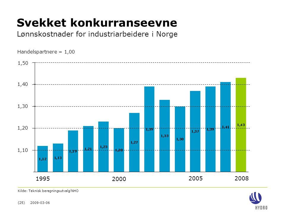 (25) 2009-03-06 Svekket konkurranseevne Lønnskostnader for industriarbeidere i Norge 2000 1995 20052008 1,10 1,20 1,30 1,40 1,50 Kilde: Teknisk beregn