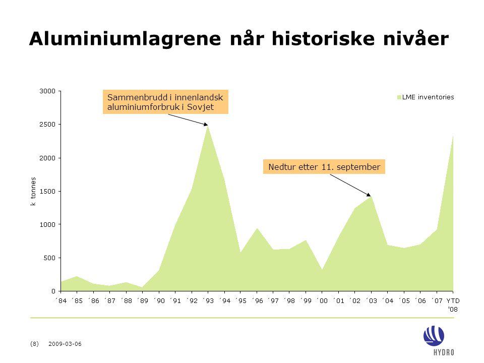 (9) 2009-03-06 Historisk kollaps i aluminiumprisen USD/tonn Real terms* Nominal terms *2% p.a.