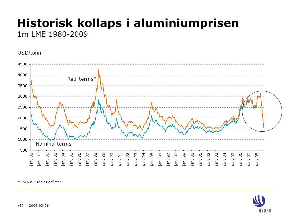 (9) 2009-03-06 Historisk kollaps i aluminiumprisen USD/tonn Real terms* Nominal terms *2% p.a. used as deflator 1m LME 1980-2009