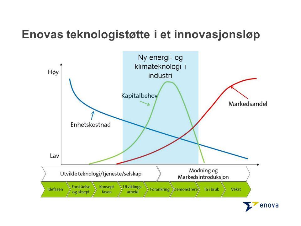 Ny energi- og klimateknologi i industri Enovas teknologistøtte i et innovasjonsløp