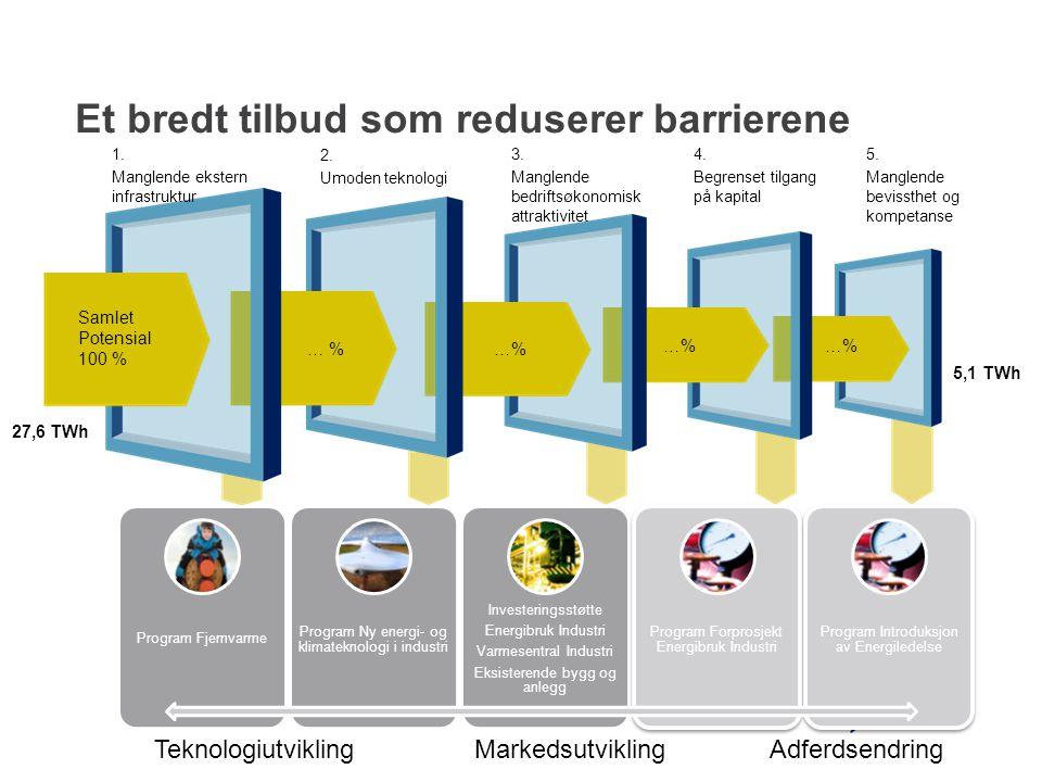 Ny energi – og klimateknologi i industri •Rettet mot innovasjoner ved produksjonsbedrifter i Norge •Knyttet til produksjonsprosessen •Energieffektivisering/konvertering/produksjon •Både energi- og klimamål •Kommersielle installasjoner •Reell drift over to år •Positiv kontantstrøm fra drift •Utsløsende støtte til fysiske installasjoner: •Opptil 50 % av merkostnader Hydro Årdal, Foto: Hydro AS Eramet Sauda, Foto: TU/Mona Sprenger