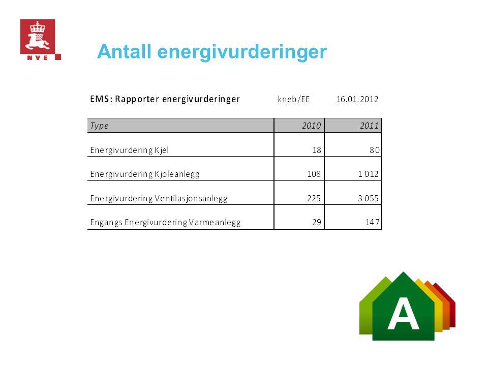 Antall energivurderinger