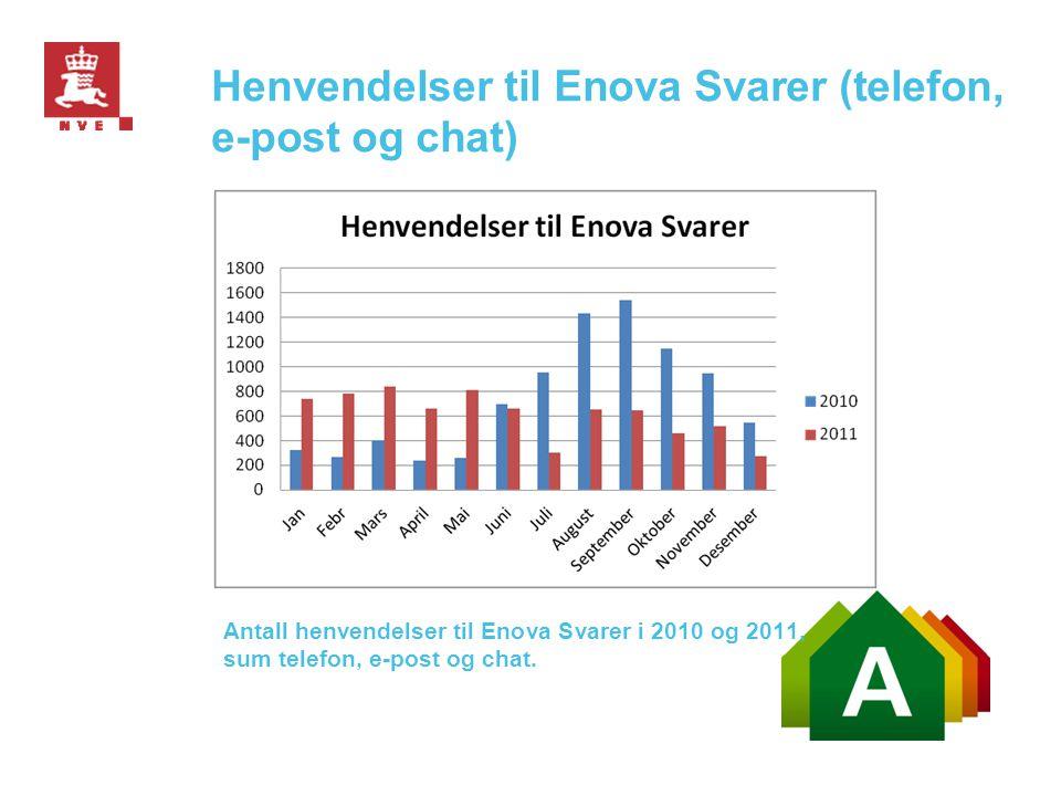 Henvendelser til Enova Svarer (telefon, e-post og chat) Antall henvendelser til Enova Svarer i 2010 og 2011, sum telefon, e-post og chat.