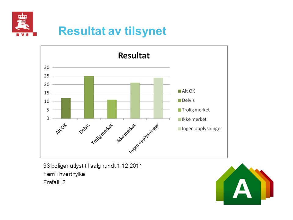 Resultat av tilsynet 93 boliger utlyst til salg rundt 1.12.2011 Fem i hvert fylke Frafall: 2