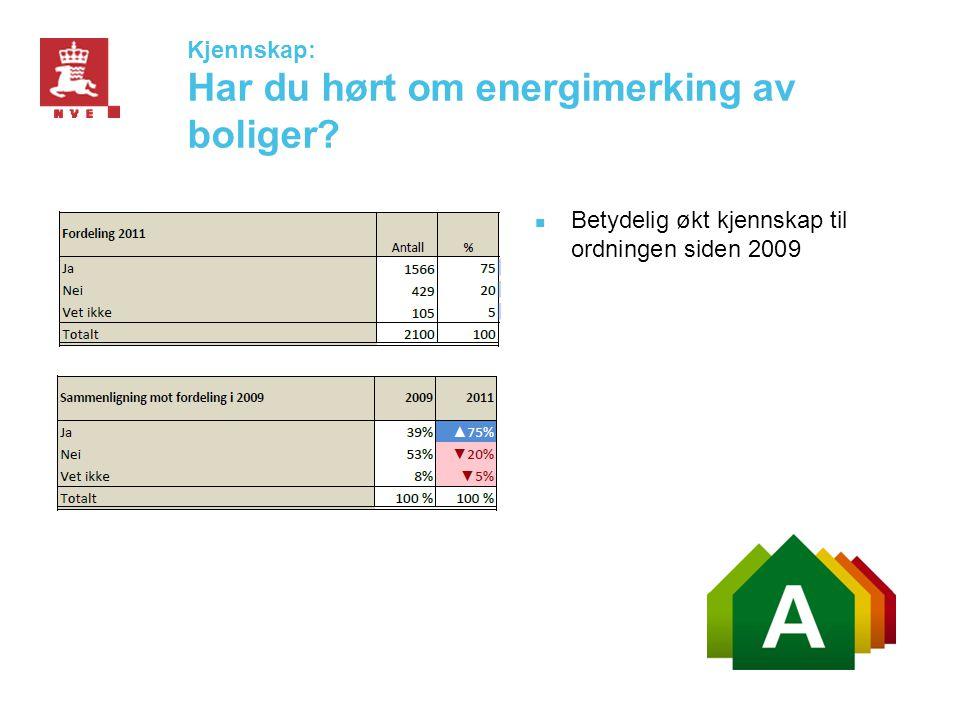 Kjennskap: Har du hørt om energimerking av boliger?  Betydelig økt kjennskap til ordningen siden 2009