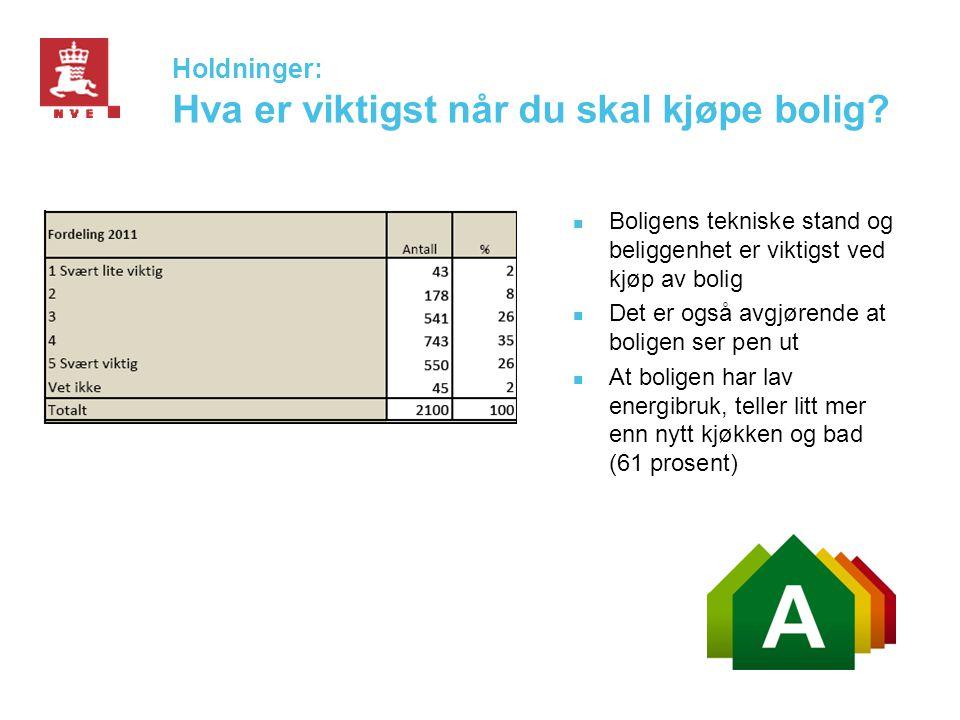 Holdninger: Hva er viktigst når du skal kjøpe bolig?  Boligens tekniske stand og beliggenhet er viktigst ved kjøp av bolig  Det er også avgjørende a