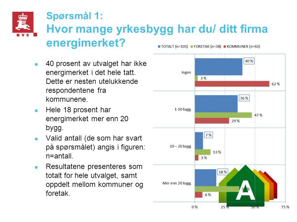 Spørsmål 1: Hvor mange yrkesbygg har du/ ditt firma energimerket?  40 prosent av utvalget har ikke energimerket i det hele tatt. Dette er nesten utel