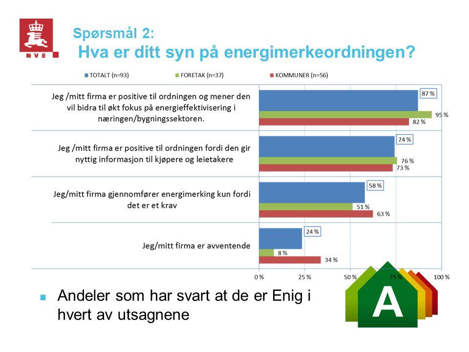 Spørsmål 2: Hva er ditt syn på energimerkeordningen?  Andeler som har svart at de er Enig i hvert av utsagnene