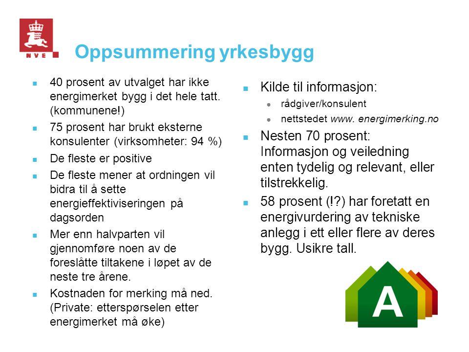 Oppsummering yrkesbygg  40 prosent av utvalget har ikke energimerket bygg i det hele tatt. (kommunene!)  75 prosent har brukt eksterne konsulenter (