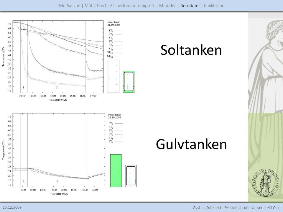 Øystein Soteland - Fysisk Institutt - Universitet i Oslo Lagdeling 15.12.2009 Motivasjon | Mål | Teori | Eksperimentelt oppsett | Metoder | Resultater | Konklusjon Temperaturutviklingen ettersom natten går.