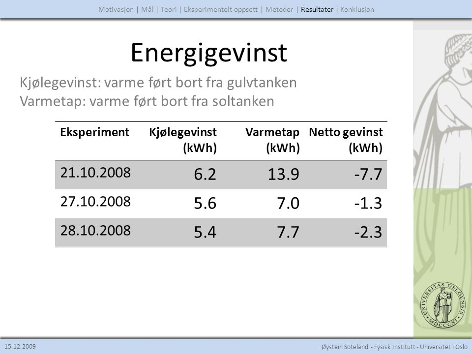 Øystein Soteland - Fysisk Institutt - Universitet i Oslo Energigevinst 15.12.2009 Motivasjon | Mål | Teori | Eksperimentelt oppsett | Metoder | Resultater | Konklusjon EksperimentKjølegevinst (kWh) Varmetap (kWh) Netto gevinst (kWh) 21.10.2008 6.213.9-7.7 27.10.2008 5.6 7.0-1.3 28.10.2008 5.4 7.7-2.3 Kjølegevinst: varme ført bort fra gulvtanken Varmetap: varme ført bort fra soltanken