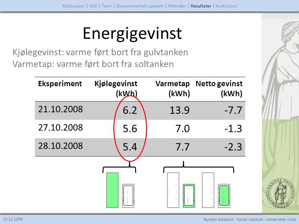 Øystein Soteland - Fysisk Institutt - Universitet i Oslo Konklusjon • Flere eksperimenter og gjentagelser • Flere forskjellige pumpehastigheter • Endre pumpehastighetsforhold • Sikre nær perfekte initialbetingelser • Forbedre sensorplasseringer 15.12.2009 Motivasjon | Mål | Teori | Eksperimentelt oppsett | Metoder | Resultater | Konklusjon Forbedringer på denne oppgaven