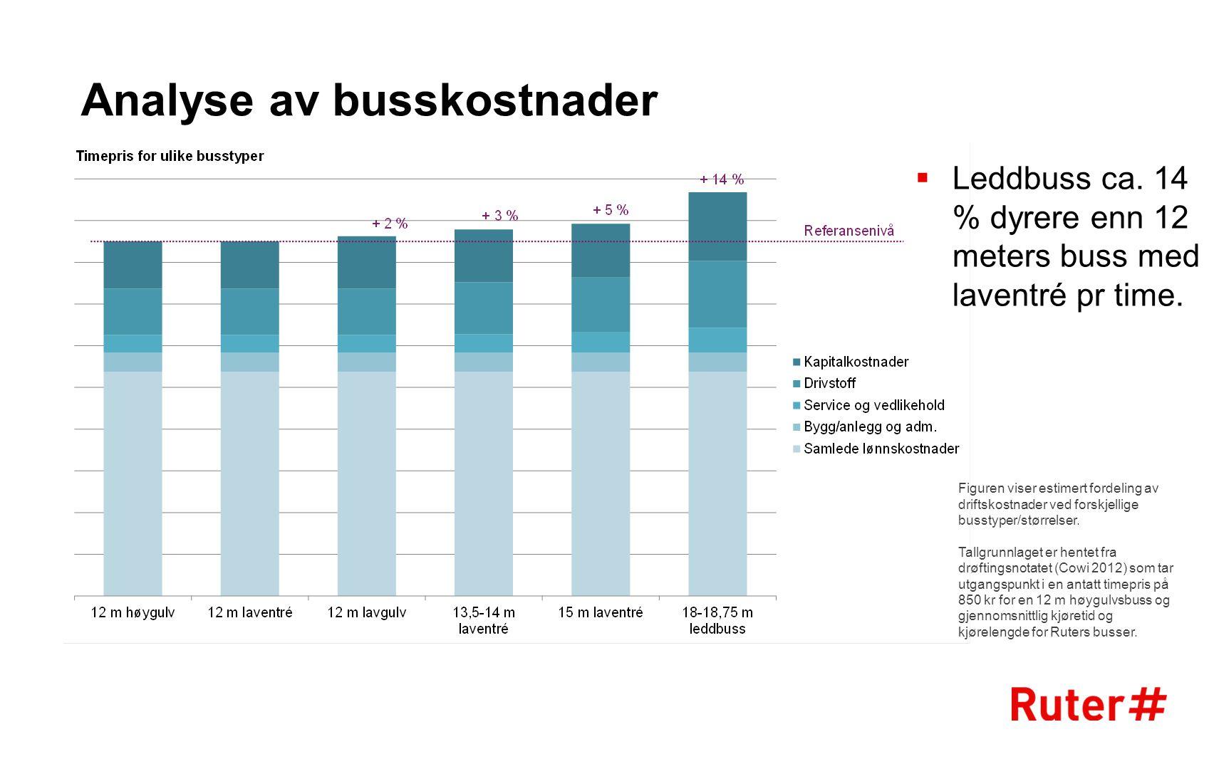 Analyse av busskostnader  Leddbuss ca. 14 % dyrere enn 12 meters buss med laventré pr time. Figuren viser estimert fordeling av driftskostnader ved f