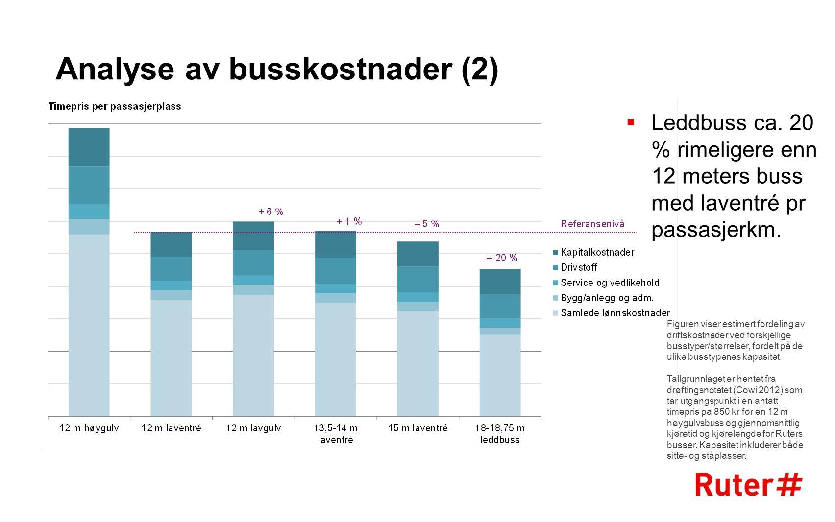 Analyse av busskostnader (2)  Leddbuss ca. 20 % rimeligere enn 12 meters buss med laventré pr passasjerkm. Figuren viser estimert fordeling av drifts