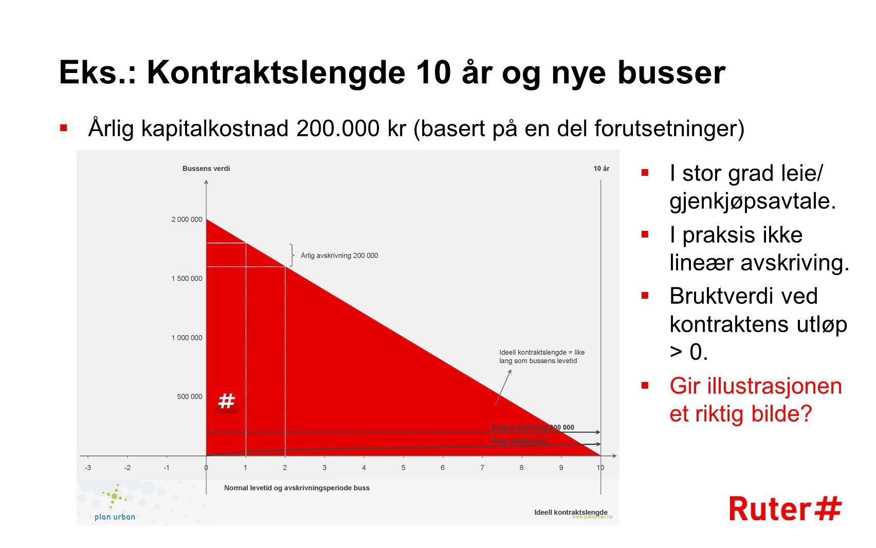 Eks.: Kontraktslengde 10 år og nye busser  Årlig kapitalkostnad 200.000 kr (basert på en del forutsetninger) −Nivå 2  I stor grad leie/ gjenkjøpsavt