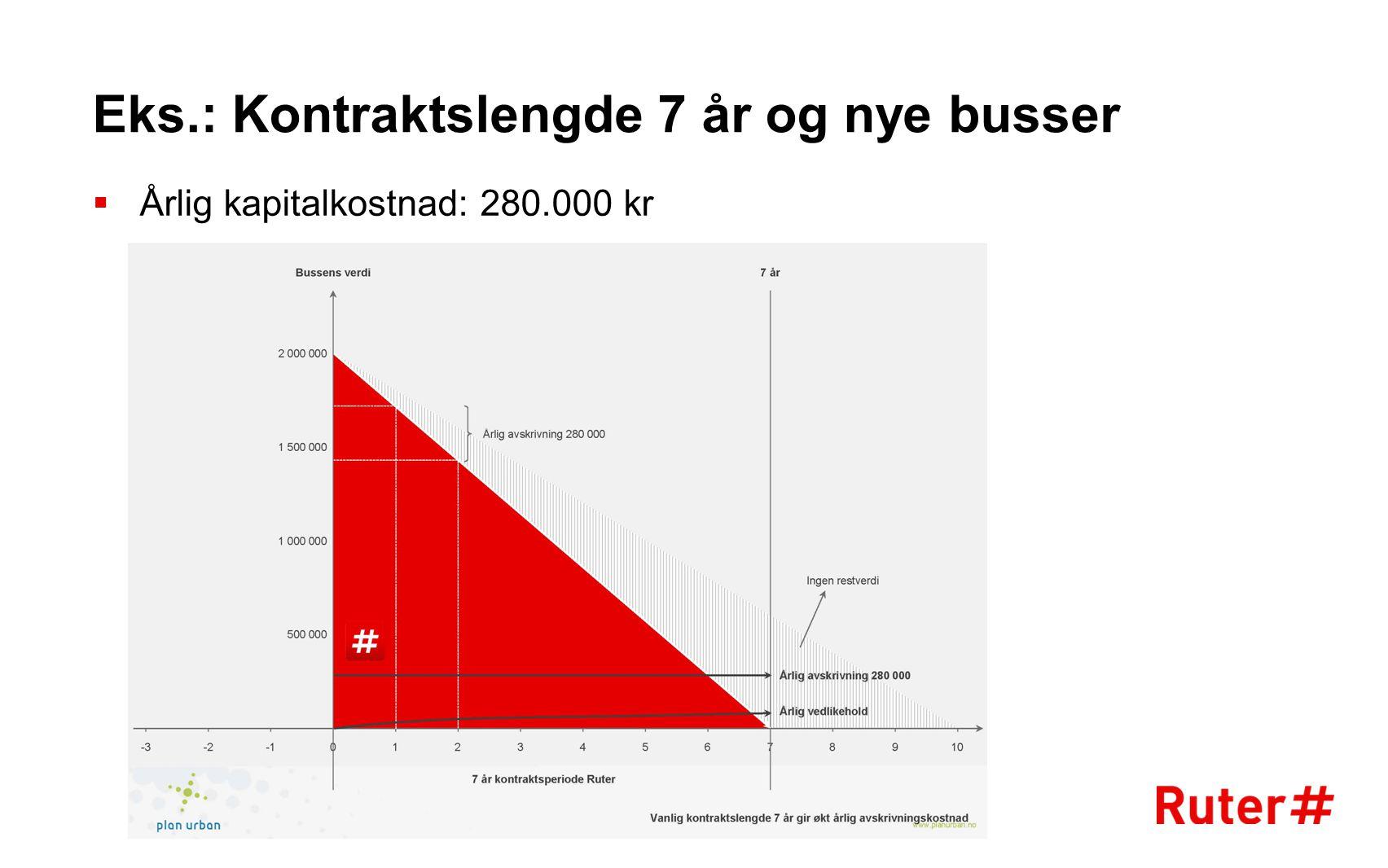 Eks.: Kontraktslengde 7 år og nye busser  Årlig kapitalkostnad: 280.000 kr