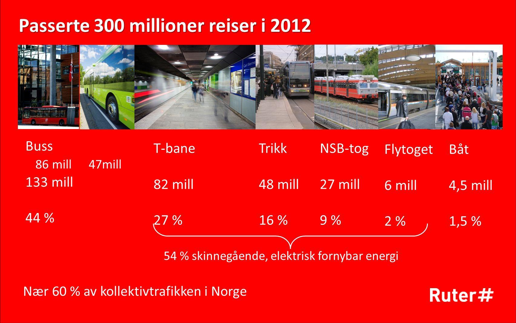 Passerte 300 millioner reiser i 2012 Buss 86 mill 47mill 133 mill 44 % T-bane 82 mill 27 % Trikk 48 mill 16 % NSB-tog 27 mill 9 % Båt 4,5 mill 1,5 % 5