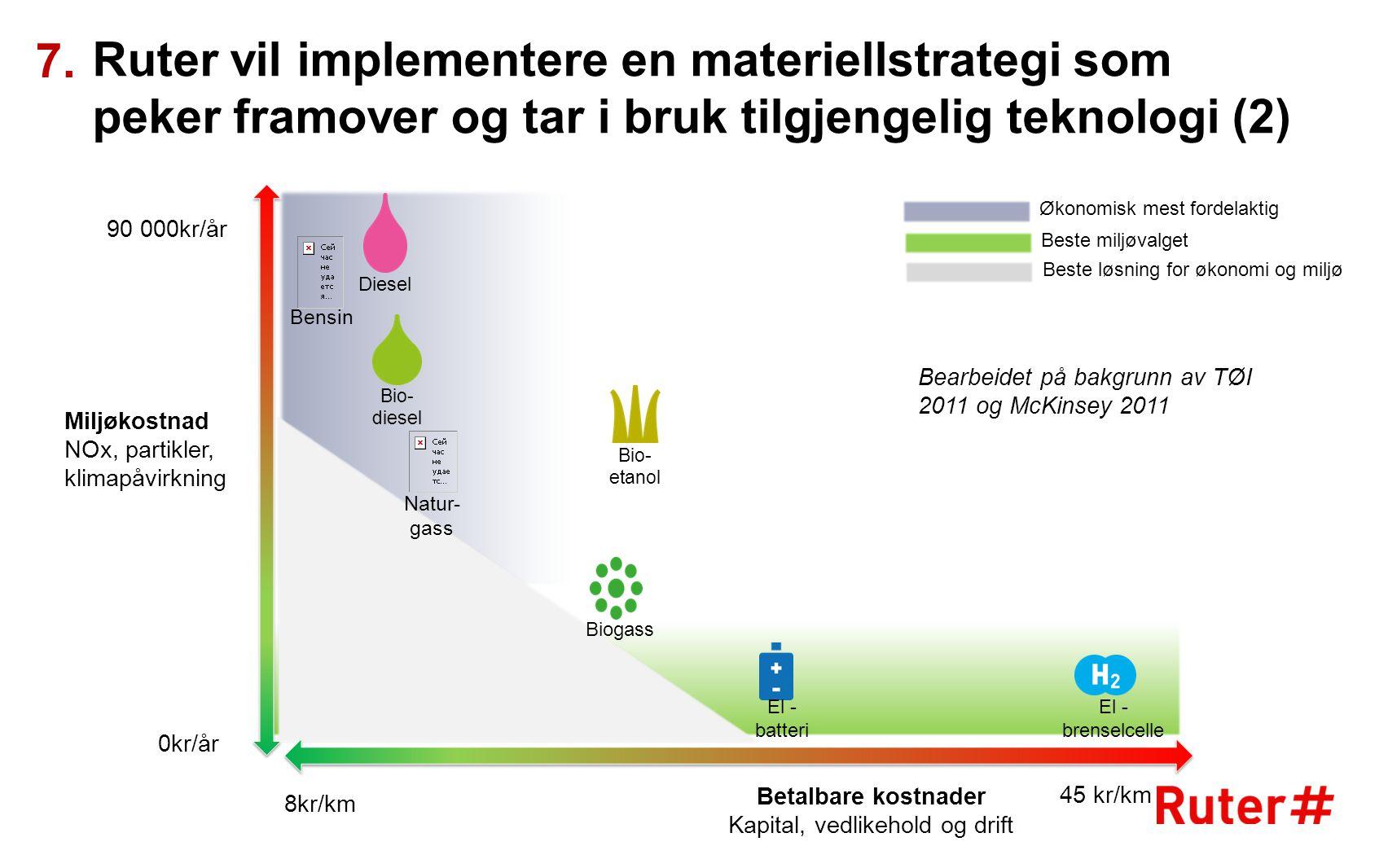 Miljøkostnad NOx, partikler, klimapåvirkning Betalbare kostnader Kapital, vedlikehold og drift Økonomisk mest fordelaktig Beste miljøvalget Beste løsn