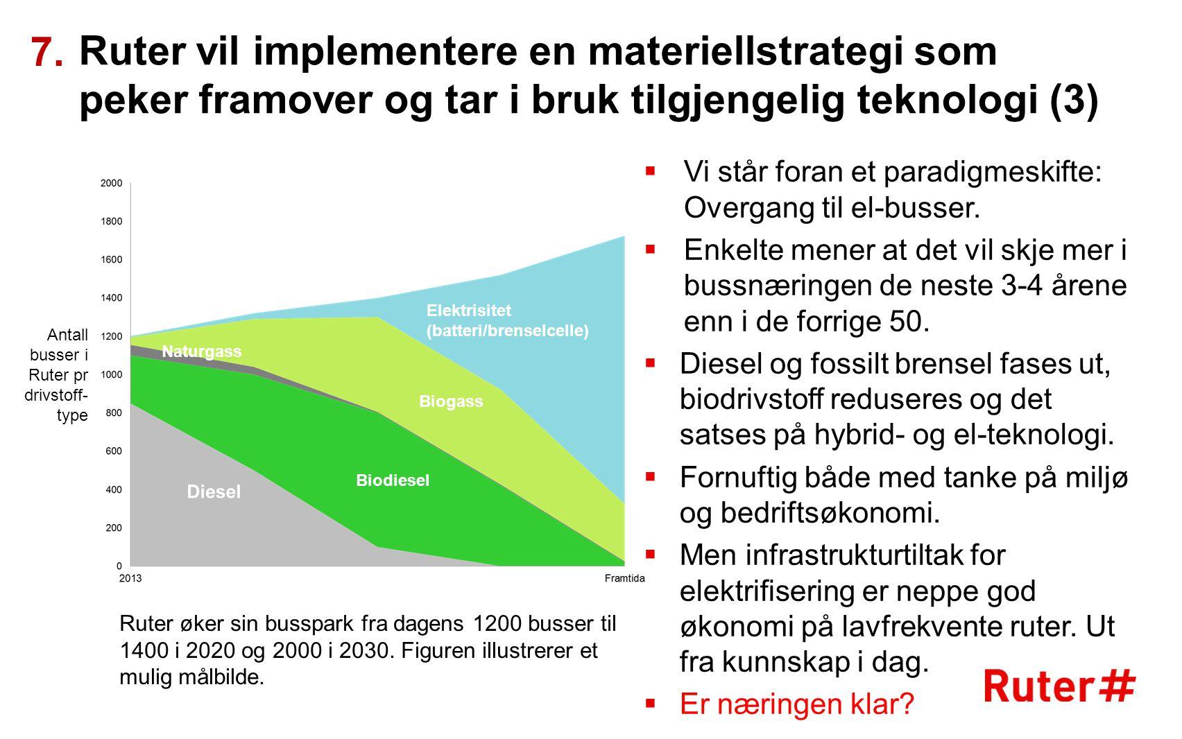 Ruter vil implementere en materiellstrategi som peker framover og tar i bruk tilgjengelig teknologi (3) 7.  Vi står foran et paradigmeskifte: Overgan