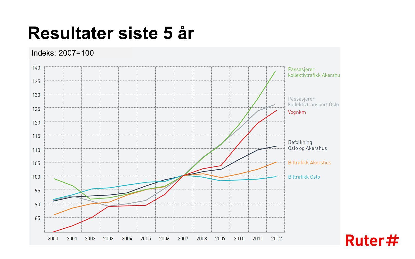 Miljøkostnad NOx, partikler, klimapåvirkning Betalbare kostnader Kapital, vedlikehold og drift Økonomisk mest fordelaktig Beste miljøvalget Beste løsning for økonomi og miljø 90 000kr/år 0kr/år 8kr/km 45 kr/km Bearbeidet på bakgrunn av TØI 2011 og McKinsey 2011 Diesel Bio- diesel Bio- etanol Biogass El - batteri El - brenselcelle Bensin Natur- gass Ruter vil implementere en materiellstrategi som peker framover og tar i bruk tilgjengelig teknologi (2) 7.