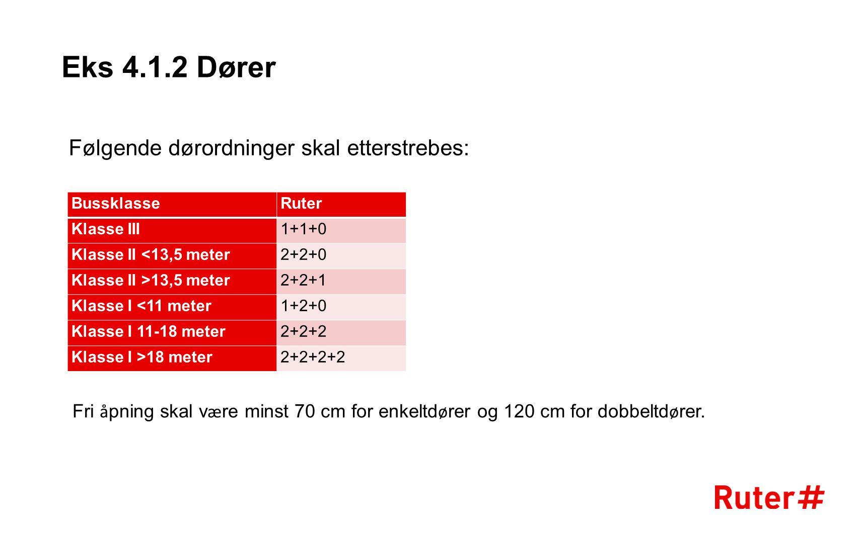 Eks 4.1.2 Dører BussklasseRuter Klasse III1+1+0 Klasse II <13,5 meter2+2+0 Klasse II >13,5 meter2+2+1 Klasse I <11 meter1+2+0 Klasse I 11-18 meter2+2+