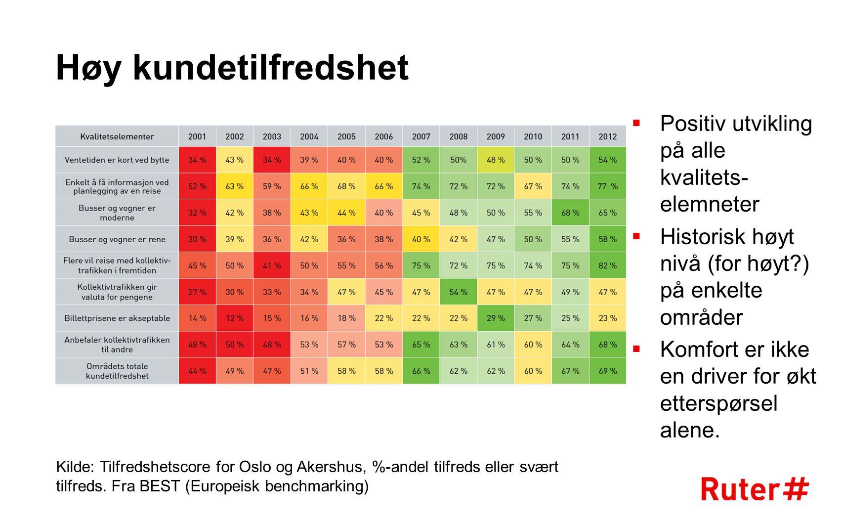 Høy kundetilfredshet Kilde: Tilfredshetscore for Oslo og Akershus, %-andel tilfreds eller svært tilfreds. Fra BEST (Europeisk benchmarking)  Positiv