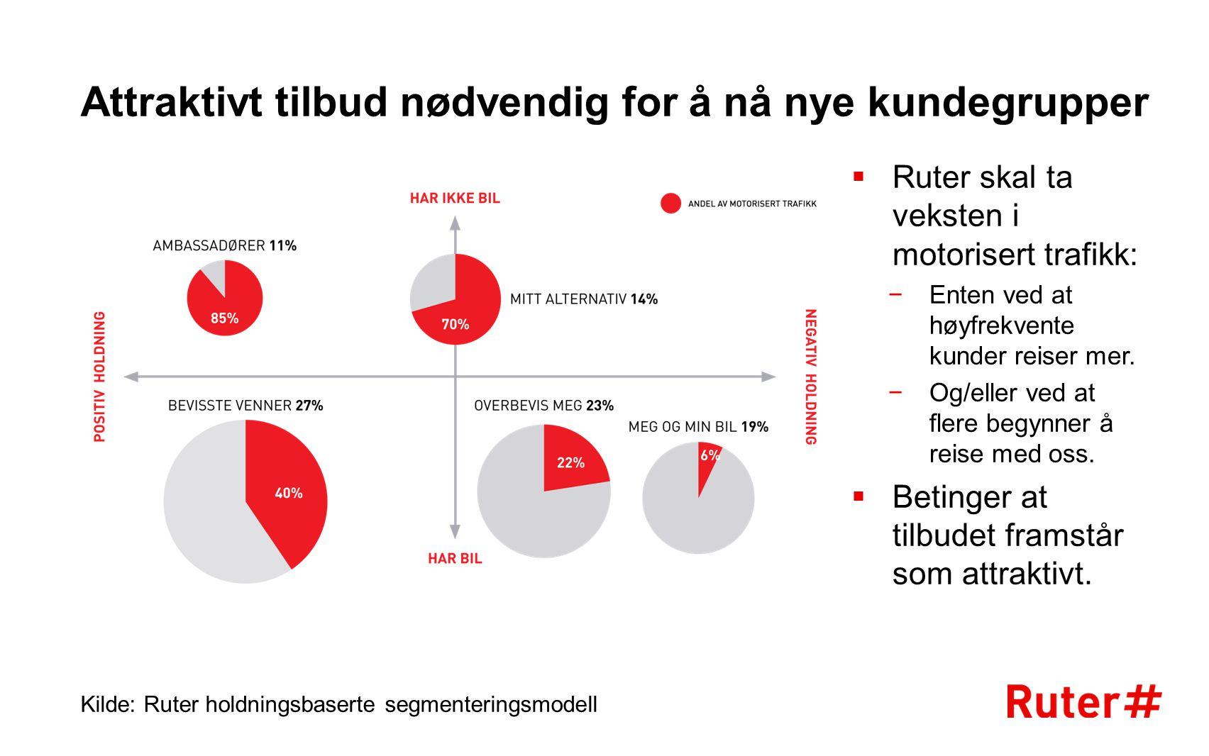 Attraktivt tilbud nødvendig for å nå nye kundegrupper Kilde: Ruter holdningsbaserte segmenteringsmodell  Ruter skal ta veksten i motorisert trafikk: