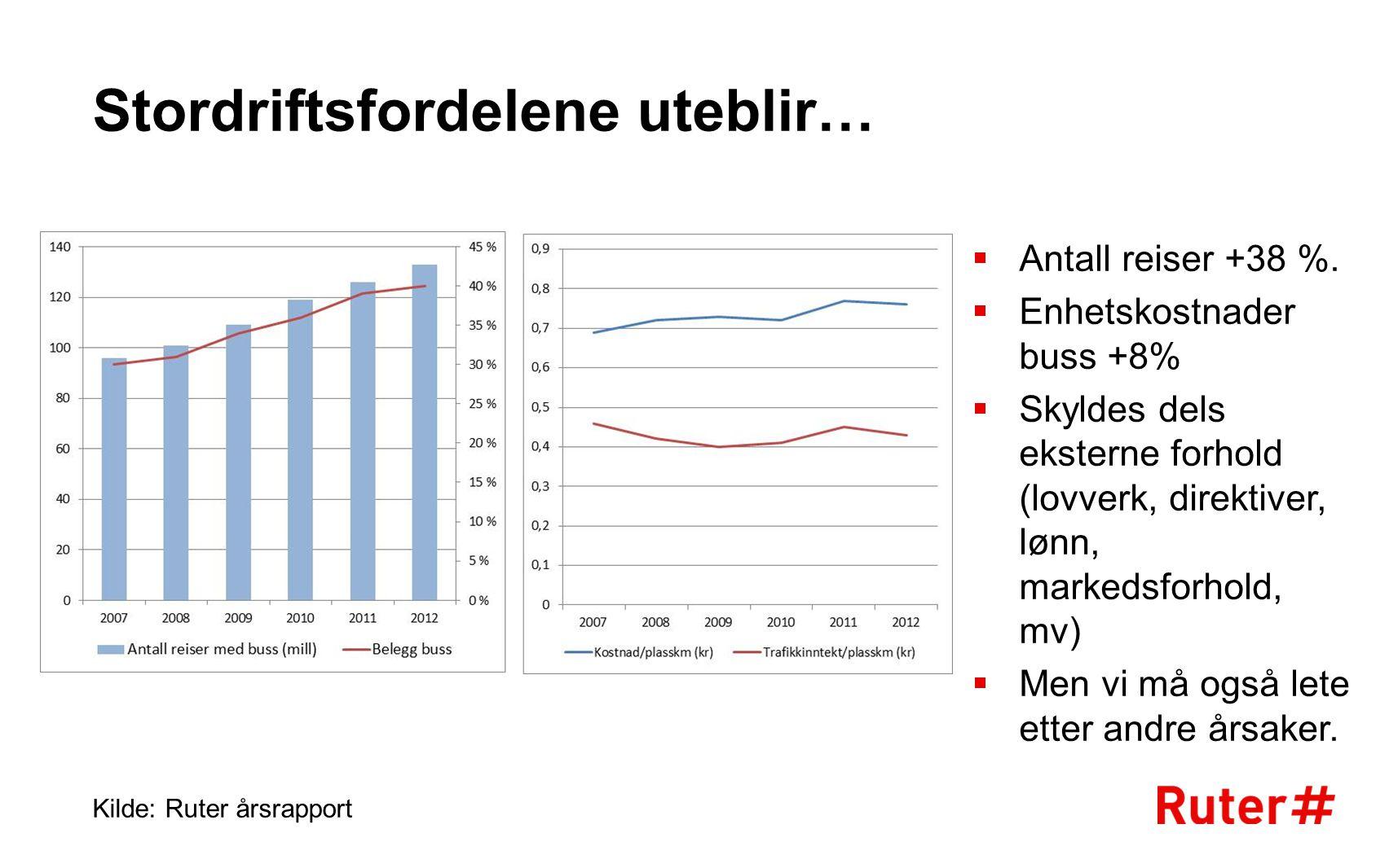 Stordriftsfordelene uteblir… Kilde: Ruter årsrapport  Antall reiser +38 %.  Enhetskostnader buss +8%  Skyldes dels eksterne forhold (lovverk, direk