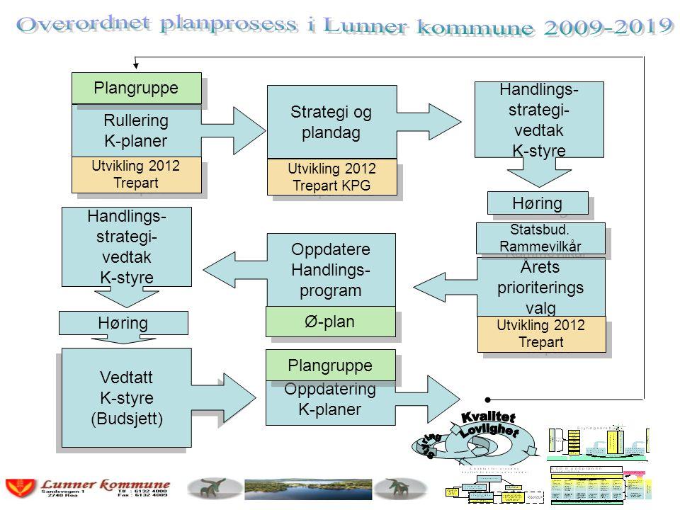 Strategi og plandag Utvikling 2012 Trepart KPG Handlings- strategi- vedtak K-styre Årets prioriterings valg Statsbud. Rammevilkår Oppdatere Handlings-