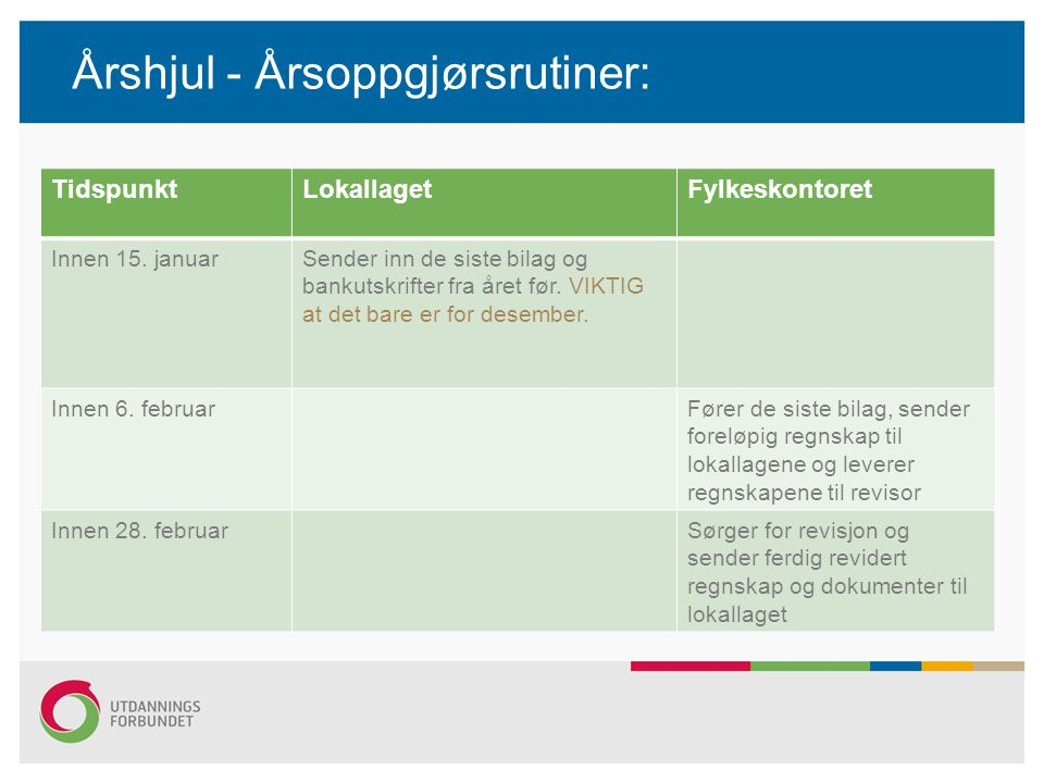 Årshjul - Årsoppgjørsrutiner: TidspunktLokallagetFylkeskontoret Innen 15.