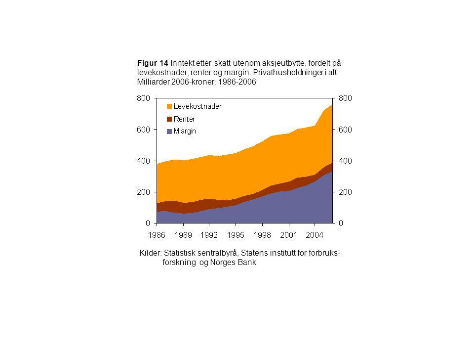 Figur 14 Inntekt etter skatt utenom aksjeutbytte, fordelt på levekostnader, renter og margin.