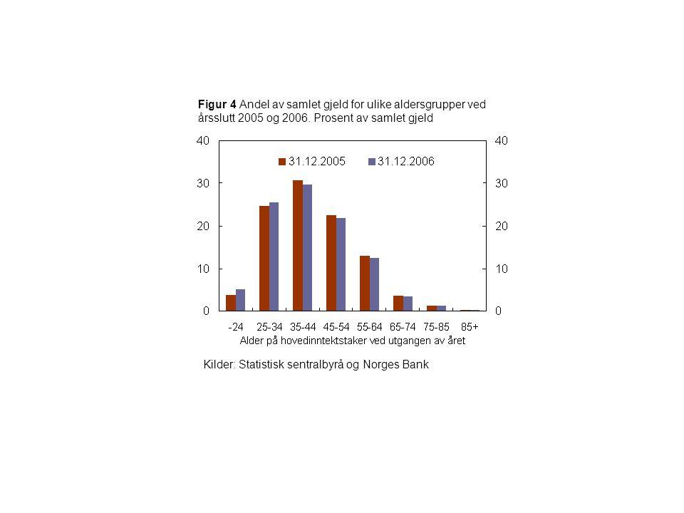 Figur 5 Andel av samlet gjeld for ulike inntektsgrupper ved årsslutt 2005 og 2006.