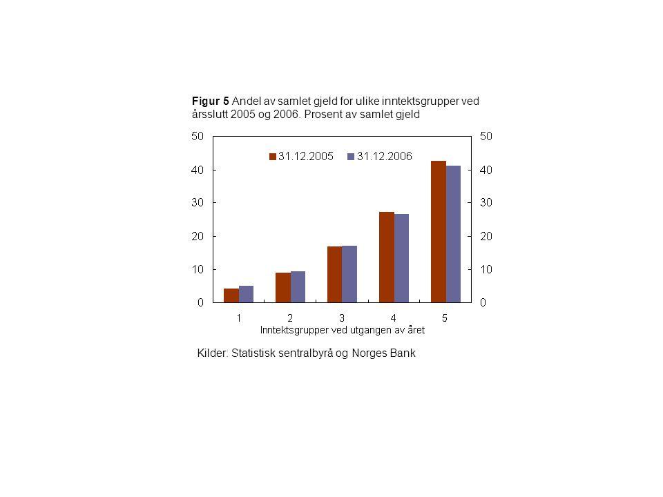 Figur 16 Samlet gjeld 2005 og 2006 fordelt etter margin.