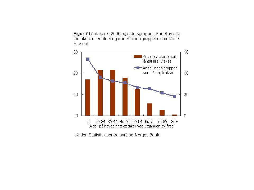 Figur 8 Gjennomsnittlig lånopptak og nedbetaling i 2006 etter aldersgrupper.