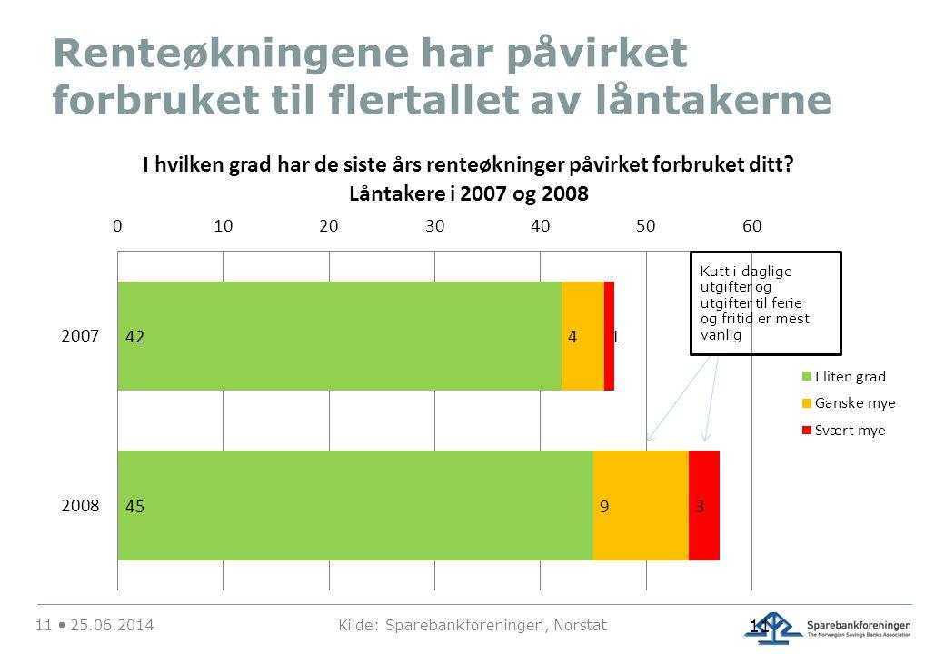 Renteøkningene har påvirket forbruket til flertallet av låntakerne 11  25.06.2014 Kilde: Sparebankforeningen, Norstat 11