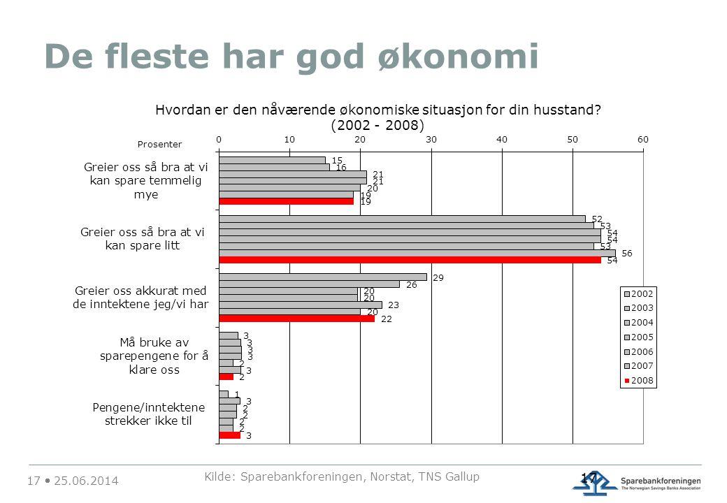 17  25.06.2014 Kilde: Sparebankforeningen, Norstat, TNS Gallup 17 De fleste har god økonomi