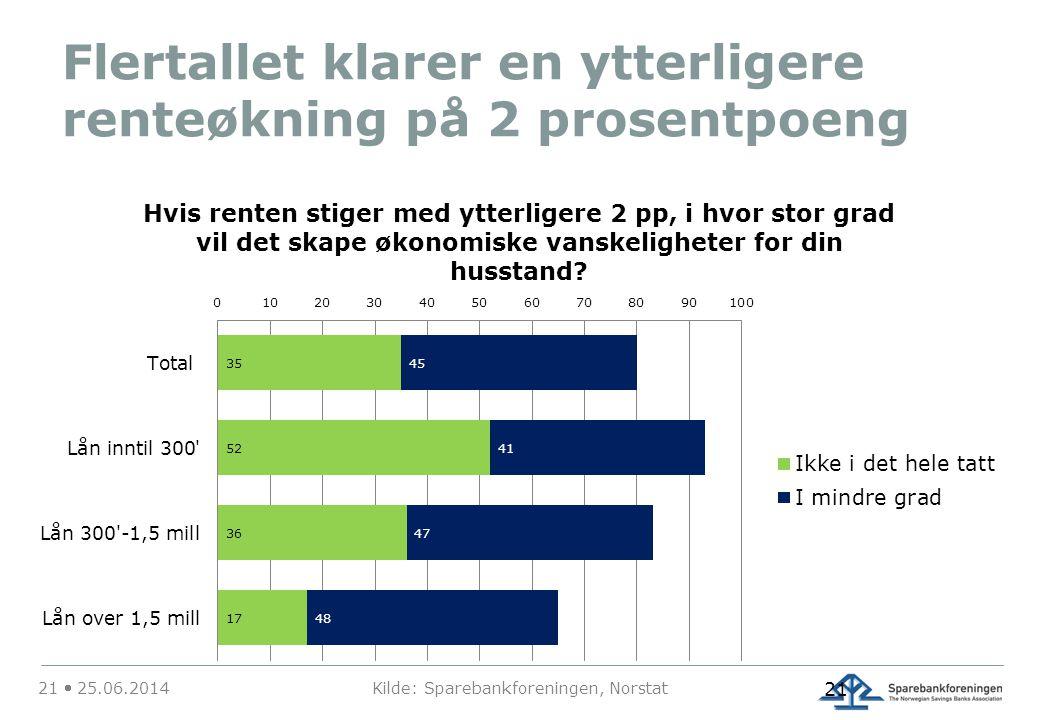 Flertallet klarer en ytterligere renteøkning på 2 prosentpoeng 21  25.06.2014 Kilde: Sparebankforeningen, Norstat 21