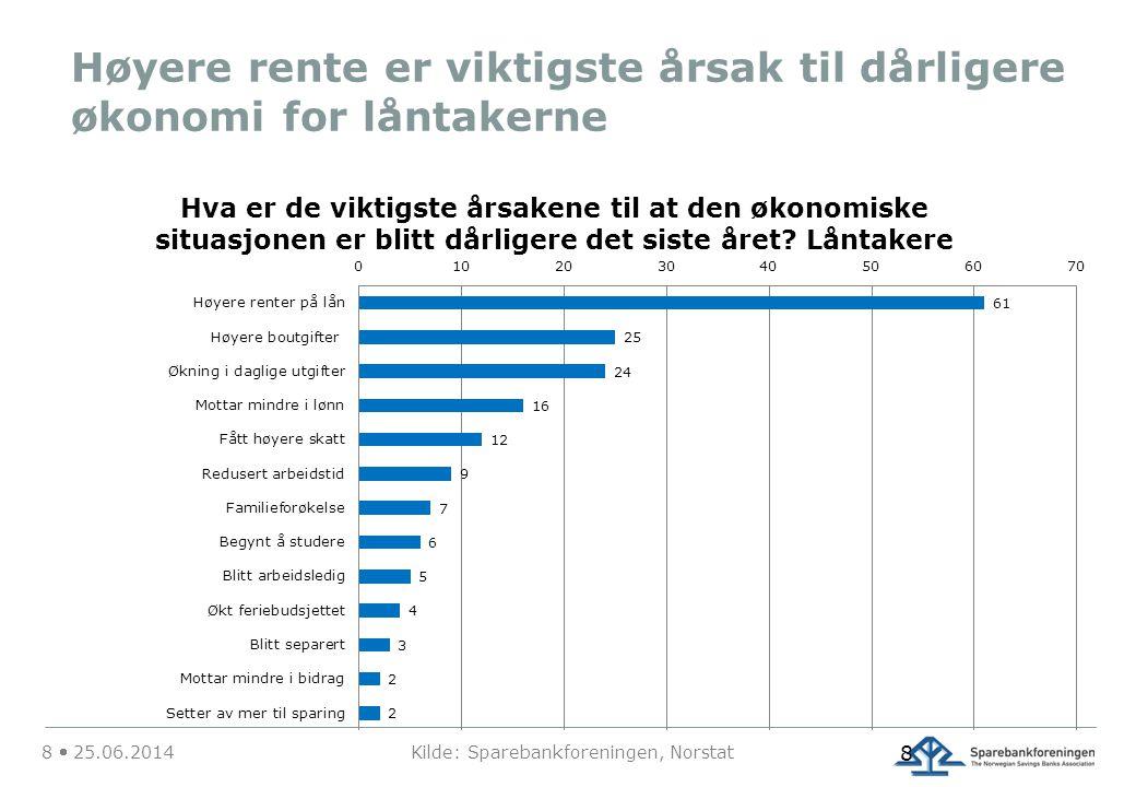 Høyere rente er viktigste årsak til dårligere økonomi for låntakerne 8  25.06.2014 Kilde: Sparebankforeningen, Norstat 8