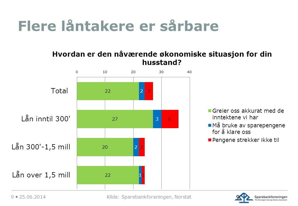 Flere låntakere er sårbare 9  25.06.2014 Kilde: Sparebankforeningen, Norstat 9