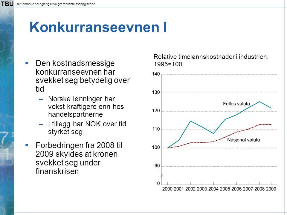 TBU Det tekniske beregningsutvalget for inntektsoppgjørene Konkurranseevnen I  Den kostnadsmessige konkurranseevnen har svekket seg betydelig over tid –Norske lønninger har vokst kraftigere enn hos handelspartnerne –I tillegg har NOK over tid styrket seg  Forbedringen fra 2008 til 2009 skyldes at kronen svekket seg under finanskrisen Relative timelønnskostnader i industrien.