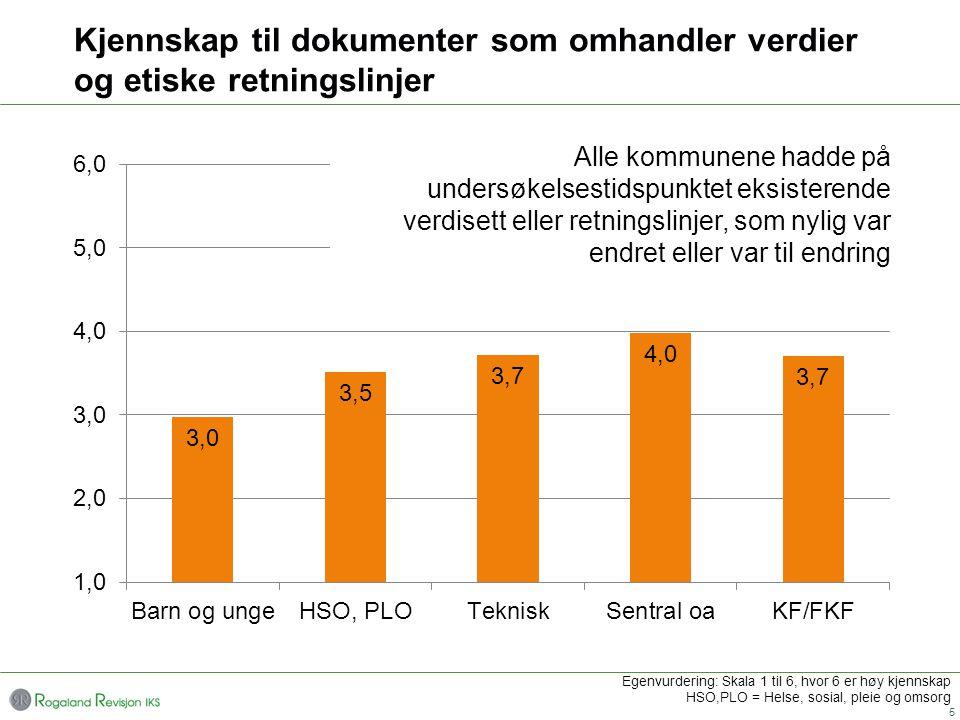 Kjennskap til dokumenter som omhandler verdier og etiske retningslinjer 5 Egenvurdering: Skala 1 til 6, hvor 6 er høy kjennskap HSO,PLO = Helse, sosia