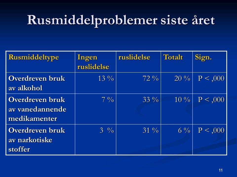 11 Rusmiddelproblemer siste året Rusmiddeltype Ingen ruslidelse ruslidelseTotaltSign. Overdreven bruk av alkohol 13 % 72 % 20 % P <,000 Overdreven bru